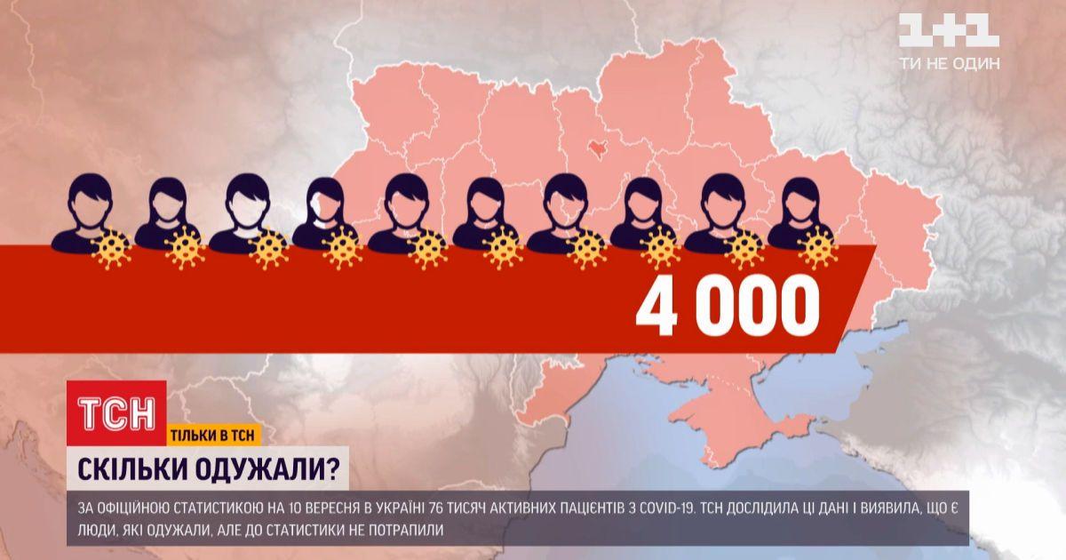 Коронавірусна статистика: скільки українців насправді подолали СOVID-19