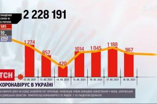 Коронавірус в Україні: 967 громадян отримали позитивний результат тесту