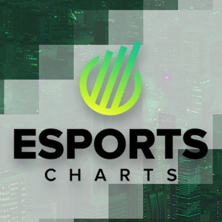 Сервис Esports Charts определил самые популярные кибертурниры в июне 2021 года