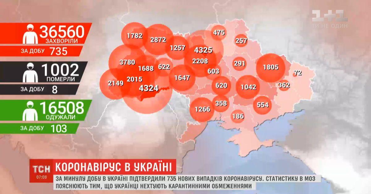 За сутки в Украине - 735 новых случаев инфицирования коронавирусом