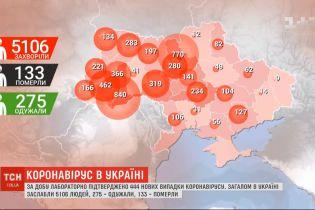 За сутки в Украине лабораторно подтверждено 444 новых случая коронавируса