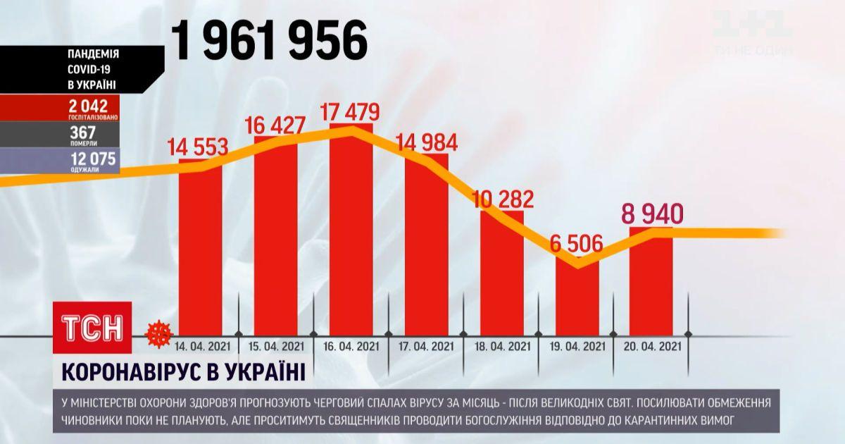 Коронавірус в Україні: за минулу добу інфікувались майже 9 тисяч українців