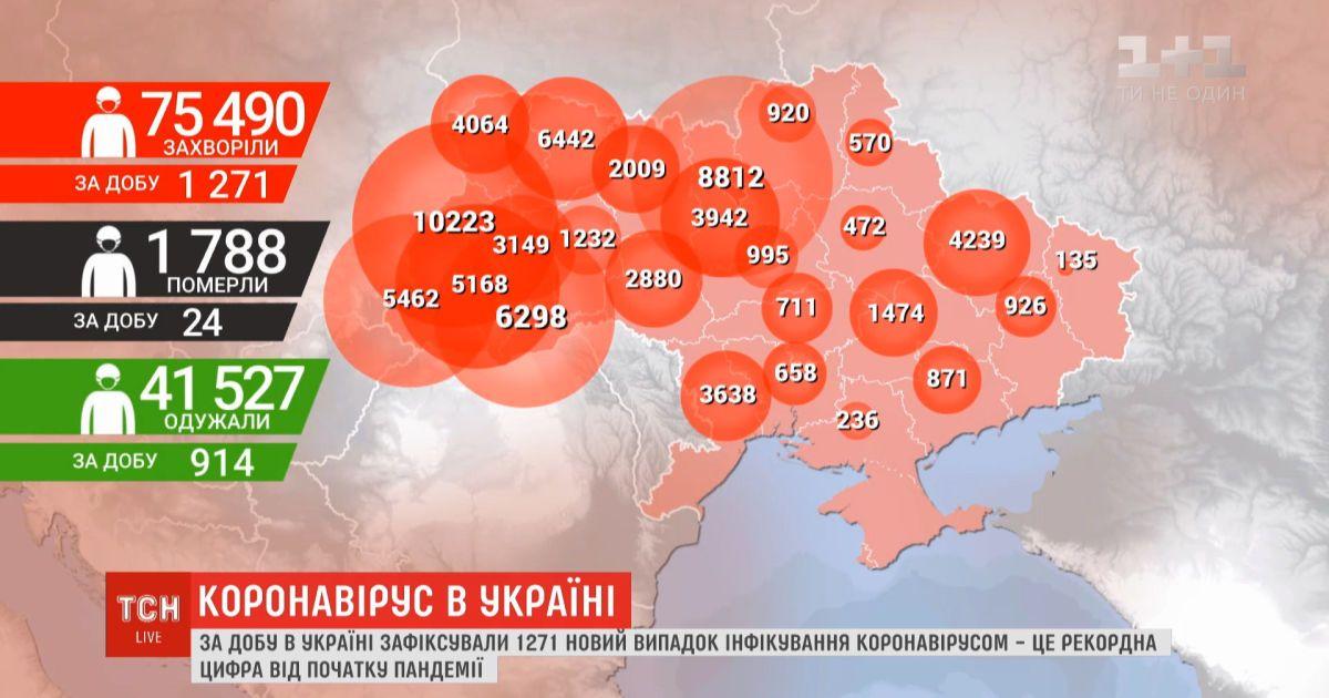 Очередной антирекорд: в Украине за сутки - 1271 случай заболевания коронавирусом