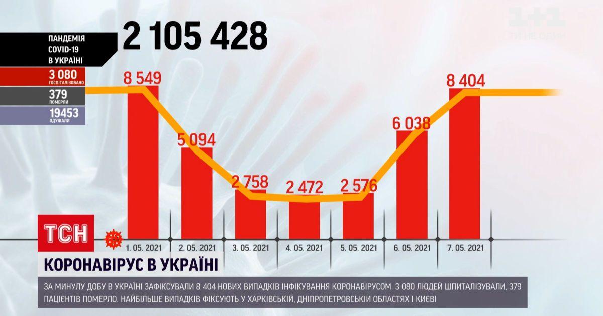 Новости Украины: количество новых инфицированных коронавирусом растет, за сутки - почти 8,5 тысяч человек