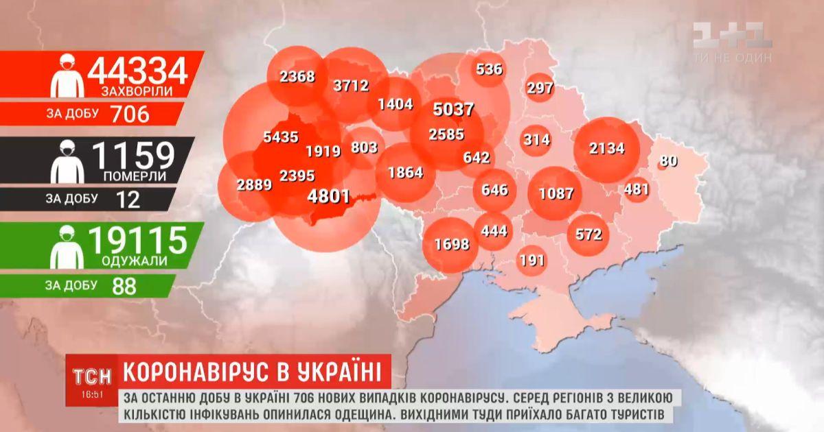 В Украине за сутки - 706 новых инфицированных на коронавирус