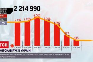 Коронавірус в Україні: за минулу добу зафіксували трохи більше пів тисячі нових хворих