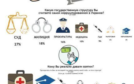 Украинцы назвали самую коррумпированную госструктуру в стране - опрос