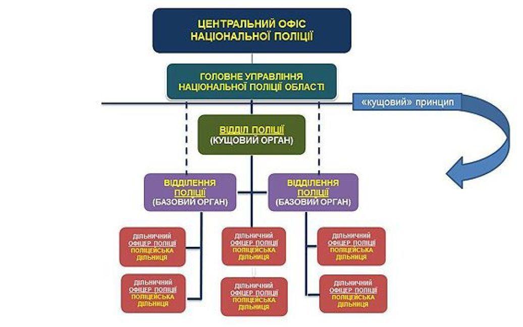 Аваков объяснил, как будет работать реформированная Национальная полиция / © Пресс-служба МВД Украины