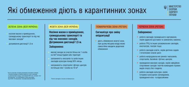 © Міністерство охорони здоров'я України