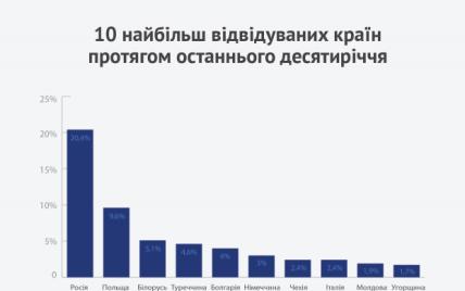 Дипломати назвали країни, які найчастіше відвідують українці