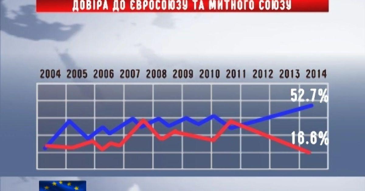Украинцы выразили доверие европейскому выбору