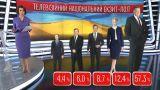 Штабы кандидатов в президенты прокомментировали результаты экзит-пола