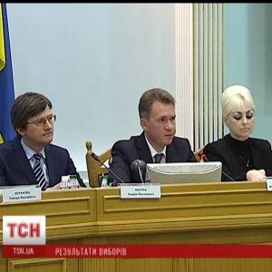 За Порошенка проголосували майже 10 мільйонів українців