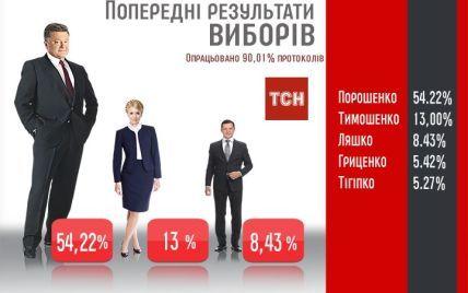 ЦИК обработала 90,01% протоколов: Порошенко лидер выборов с 54,22% голосов