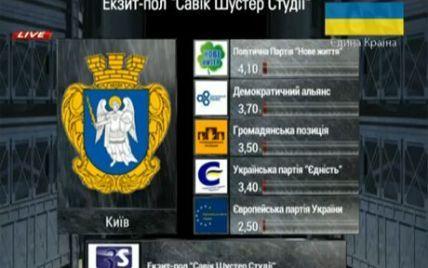 Экзит-пол: в Киевсовет прошли 9 партий