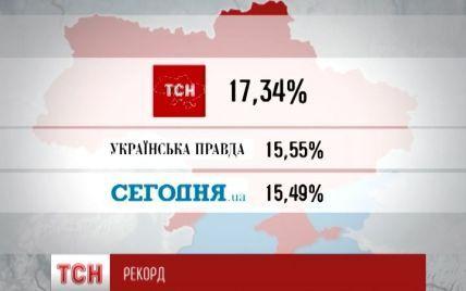 ТСН.uа удерживает лидерство в украинском интернете