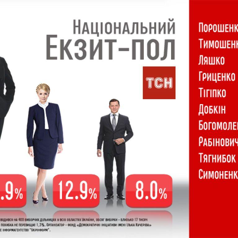 Національний екзит-пол: Порошенко отримав 55,9%, Тимошенко - лише 12,9%