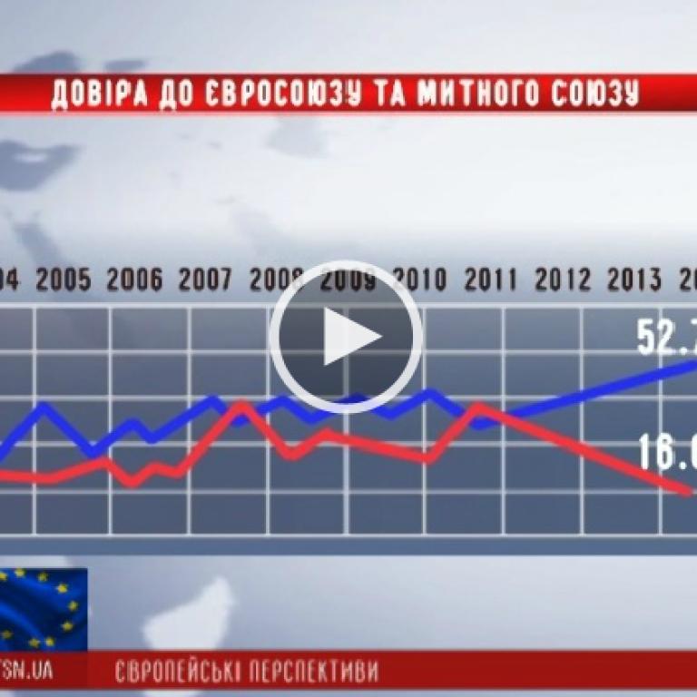 Украинцы поддержали европейский выбор государства