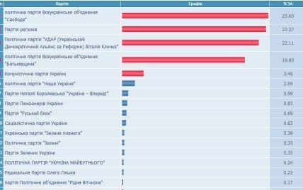 """Свобода"" перемогла на виборах 2012 за кордоном"