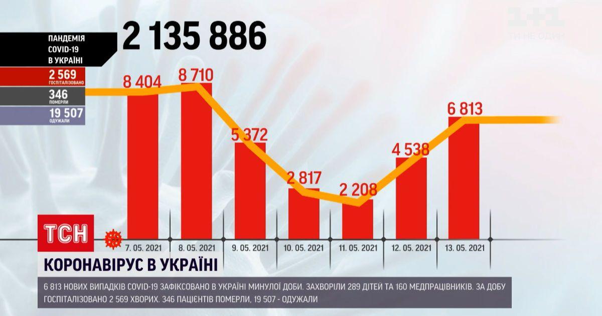 Коронавірус в Україні: 6 813 нових випадків зафіксували минулої доби