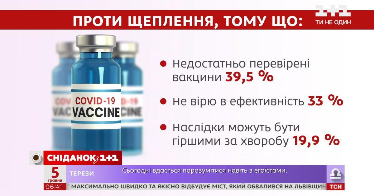 Как изменилось отношение украинцев к вакцинации